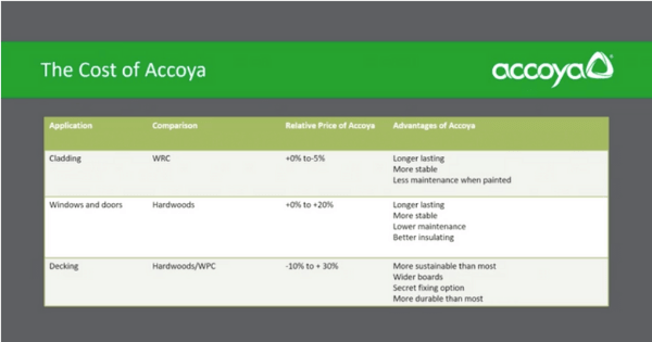 Comparison table of the cost of accoya wood