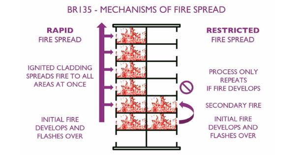Diagram of mechanism of fire spread