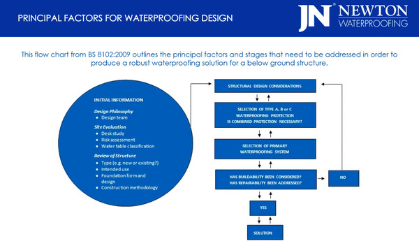 Principal Factors for Waterproofing Design
