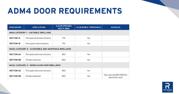 ADM4 door requirements table