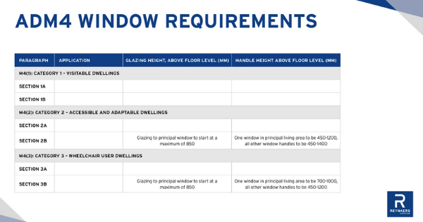 ADM4 window requirements table